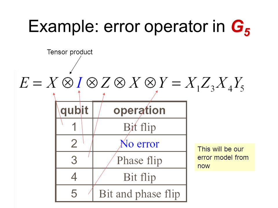 G 5 Example: error operator in G 5 Tensor product This will be our error model from now