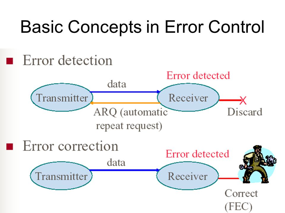 Basic Concepts in Error Control