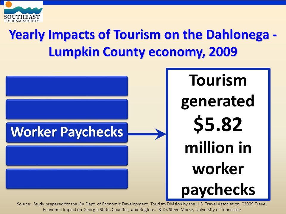Yearly Impacts of Tourism on the Dahlonega - Lumpkin County economy, 2009 Worker Paychecks Tourism generated $5.82 million in worker paychecks Source: Study prepared for the GA Dept.