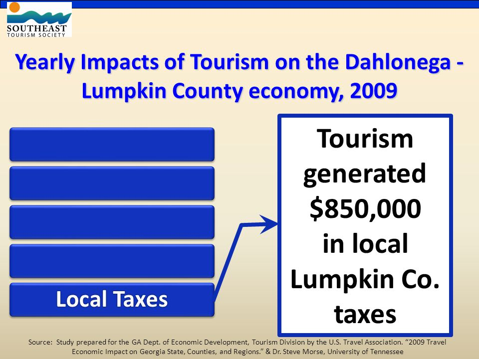 Yearly Impacts of Tourism on the Dahlonega - Lumpkin County economy, 2009 Local Taxes Tourism generated $850,000 in local Lumpkin Co.
