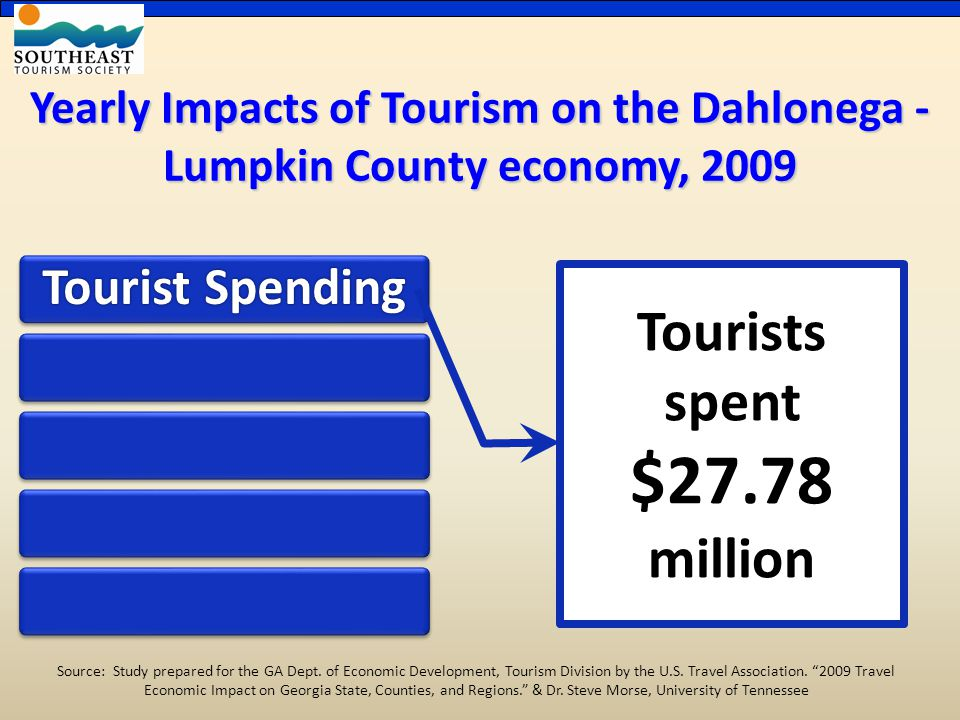 Yearly Impacts of Tourism on the Dahlonega - Lumpkin County economy, 2009 Tourist Spending Tourists spent $27.78 million Source: Study prepared for the GA Dept.