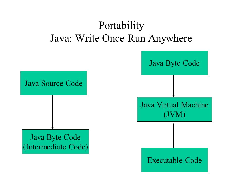 Portability Java: Write Once Run Anywhere Java Source Code Java Byte Code (Intermediate Code) Java Byte Code Java Virtual Machine (JVM) Executable Code