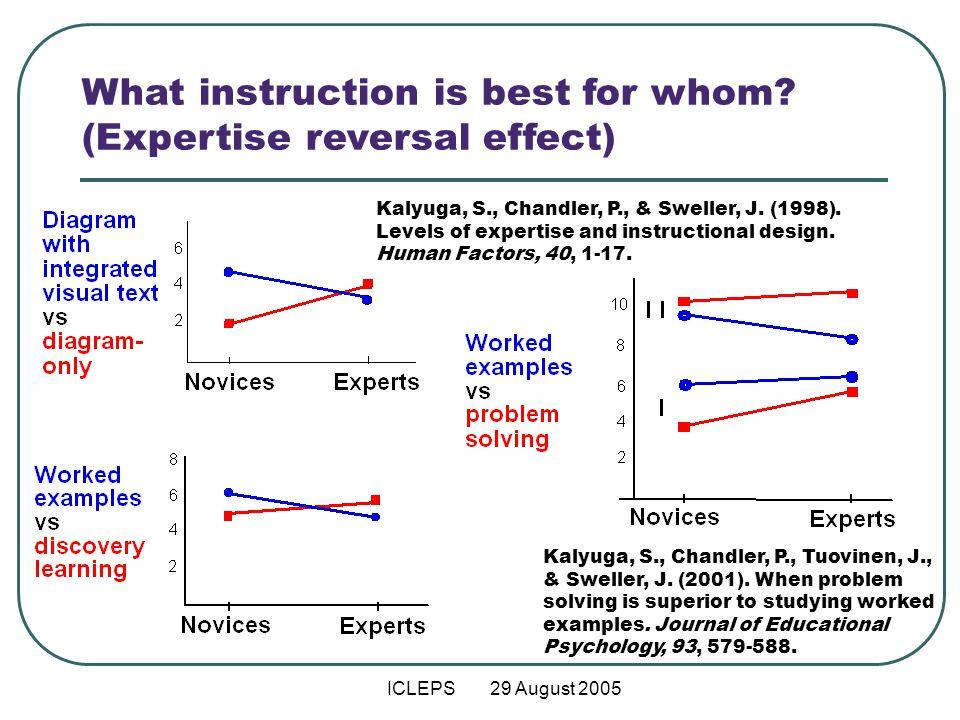 Icleps 29 August 2005 Implications Of Levels Of Learner Expertise For Instructional Methods Slava Kalyuga Ppt Download