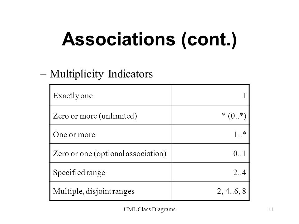 UML Class Diagrams11 Associations (cont.) –Multiplicity Indicators Exactly one1 Zero or more (unlimited)* (0..*) One or more1..* Zero or one (optional association)0..1 Specified range2..4 Multiple, disjoint ranges2, 4..6, 8