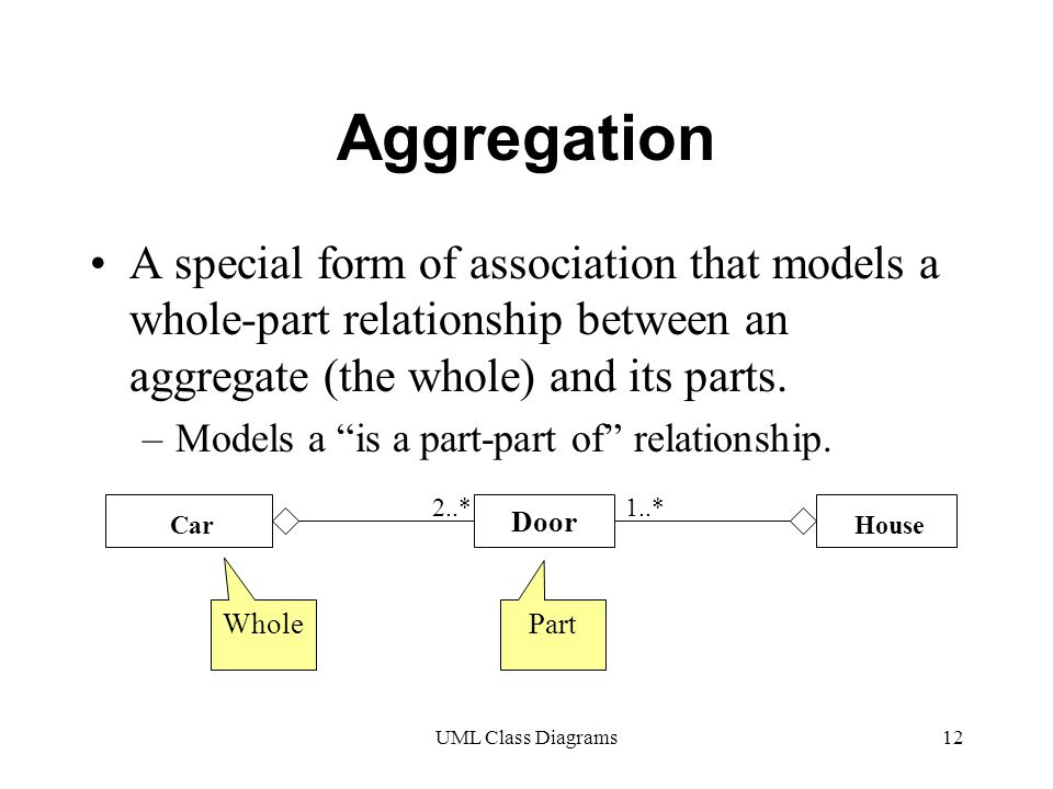 UML Class Diagrams12 Aggregation A special form of association that models a whole-part relationship between an aggregate (the whole) and its parts.