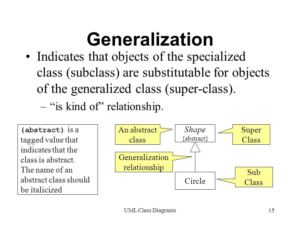 UML Class Diagrams15 Generalization Indicates that objects of the specialized class (subclass) are substitutable for objects of the generalized class (super-class).