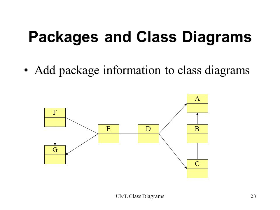 UML Class Diagrams23 Packages and Class Diagrams Add package information to class diagrams A DE F G C B