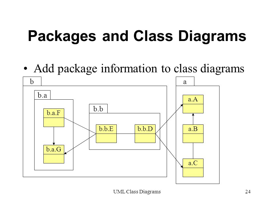 UML Class Diagrams24 Packages and Class Diagrams Add package information to class diagrams a.A b.b.Db.b.E b.a.F b.a.G a.C a.B b.a b.b ab