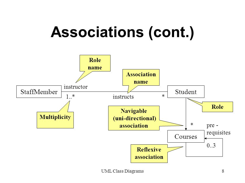 UML Class Diagrams8 Associations (cont.) StaffMemberStudent 1..**instructs instructor Association name Role name Multiplicity Navigable (uni-directional) association Courses pre - requisites 0..3 Reflexive association Role *