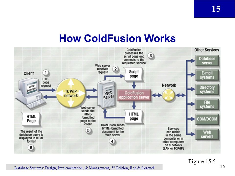 15 Database Systems: Design, Implementation, & Management, 5 th Edition, Rob & Coronel 16 How ColdFusion Works Figure 15.5