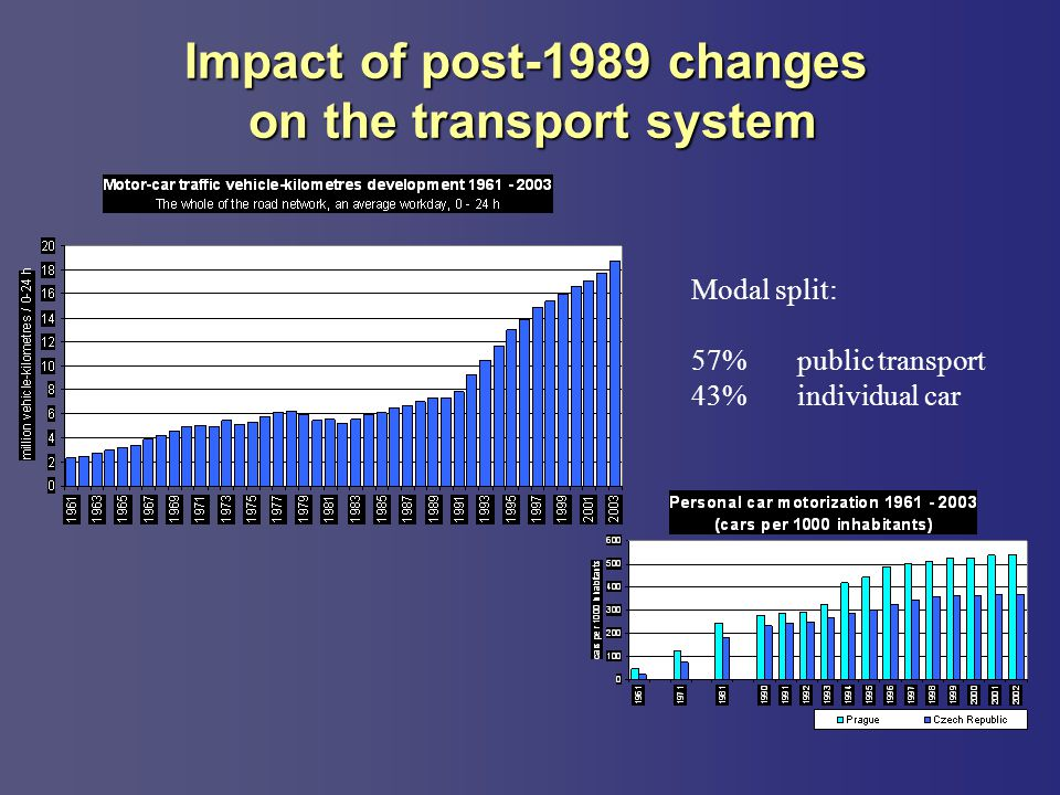Impact of post-1989 changes on the transport system Modal split: 57%public transport 43%individual car