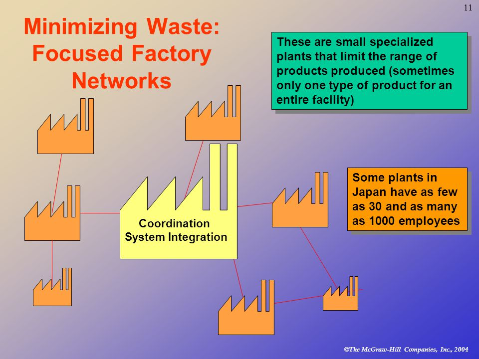 © The McGraw-Hill Companies, Inc., Minimizing Waste: Focused Factory Networks Coordination System Integration These are small specialized plants that limit the range of products produced (sometimes only one type of product for an entire facility) Some plants in Japan have as few as 30 and as many as 1000 employees
