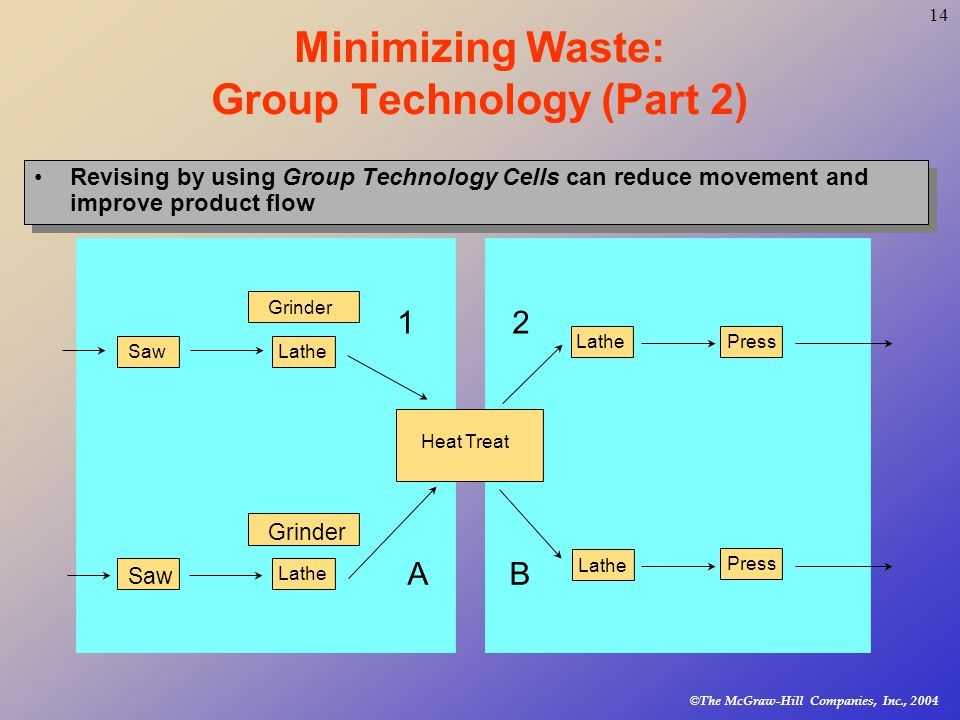 © The McGraw-Hill Companies, Inc., Minimizing Waste: Group Technology (Part 2) Revising by using Group Technology Cells can reduce movement and improve product flow Press Lathe Grinder A 2 B Saw Heat Treat LatheSaw Lathe Press Lathe 1