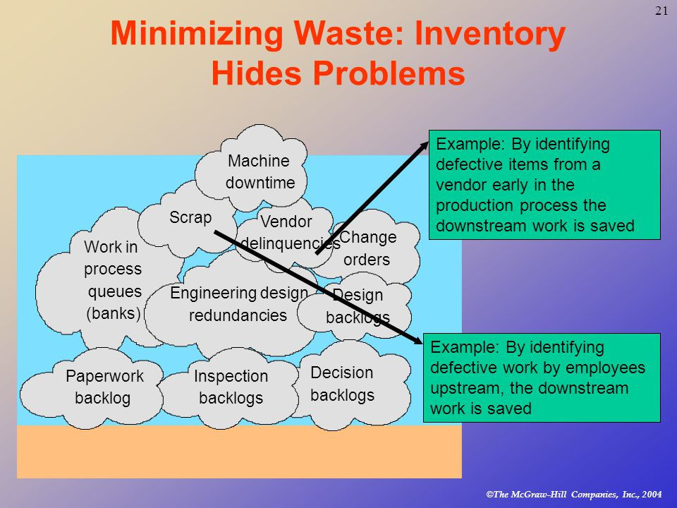 © The McGraw-Hill Companies, Inc., Minimizing Waste: Inventory Hides Problems Work in process queues (banks) Change orders Engineering design redundancies Vendor delinquencies Scrap Design backlogs Machine downtime Decision backlogs Inspection backlogs Paperwork backlog Example: By identifying defective items from a vendor early in the production process the downstream work is saved Example: By identifying defective work by employees upstream, the downstream work is saved