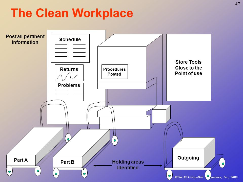 © The McGraw-Hill Companies, Inc., The Clean Workplace Schedule Returns Problems Store Tools Close to the Point of use Procedures Posted Part A Part B Post all pertinent Information Outgoing Holding areas Identified