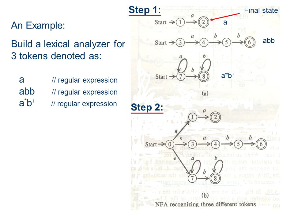 An Example: Build a lexical analyzer for 3 tokens denoted as: a // regular expression abb // regular expression a * b + // regular expression Step 1: Step 2: a abb a*b + Final state