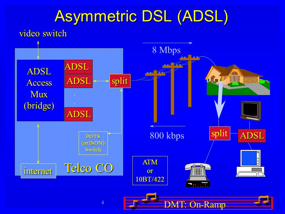 DMT: On-Ramp 1 DMT - based XDSL: The On- Ramp to the