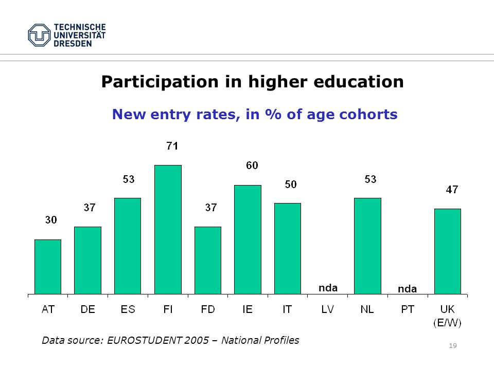 19 Participation in higher education New entry rates, in % of age cohorts nda Data source: EUROSTUDENT 2005 – National Profiles