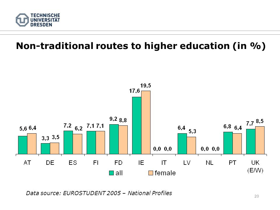 20 Non-traditional routes to higher education (in %) Data source: EUROSTUDENT 2005 – National Profiles