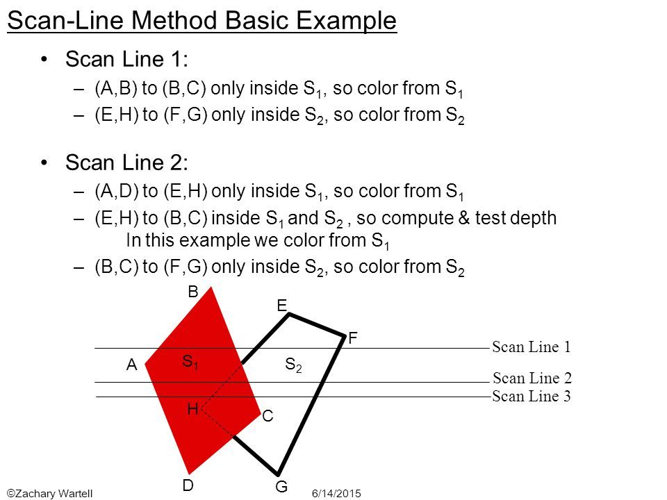 6/14/2015©Zachary Wartell Scan-Line Method Basic Example Scan Line 1: –(A,B) to (B,C) only inside S 1, so color from S 1 –(E,H) to (F,G) only inside S 2, so color from S 2 Scan Line 2: –(A,D) to (E,H) only inside S 1, so color from S 1 –(E,H) to (B,C) inside S 1 and S 2, so compute & test depth In this example we color from S 1 –(B,C) to (F,G) only inside S 2, so color from S 2 B A D C G F E H S1S1 S2S2 Scan Line 1 Scan Line 2 Scan Line 3