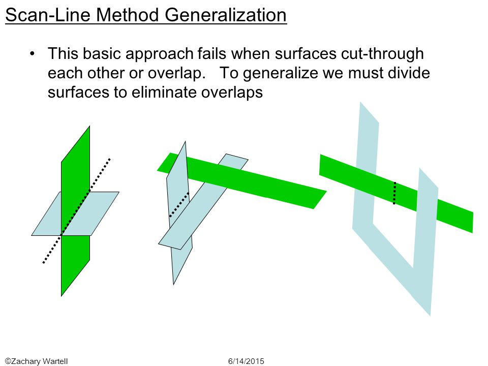 6/14/2015©Zachary Wartell Scan-Line Method Generalization This basic approach fails when surfaces cut-through each other or overlap.