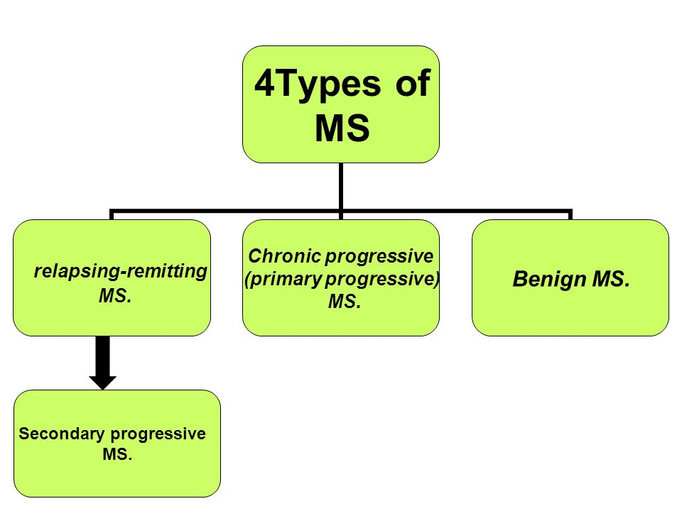 4Types of MS relapsing-remitting MS. Chronic progressive (primary progressive) MS.
