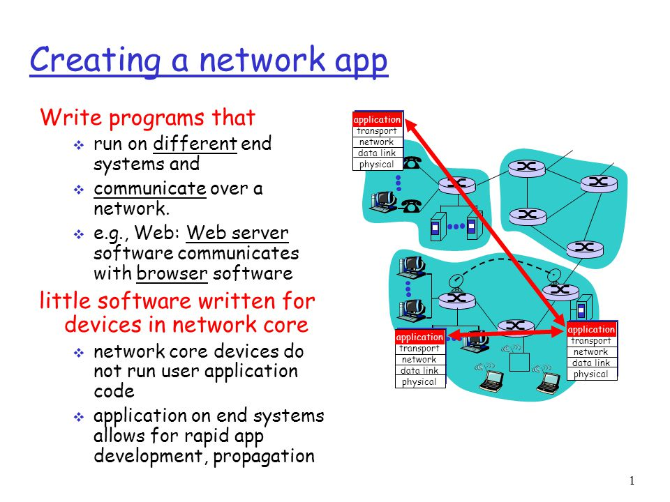 1 Creating a network app Write programs that  run on different end systems and  communicate over a network.