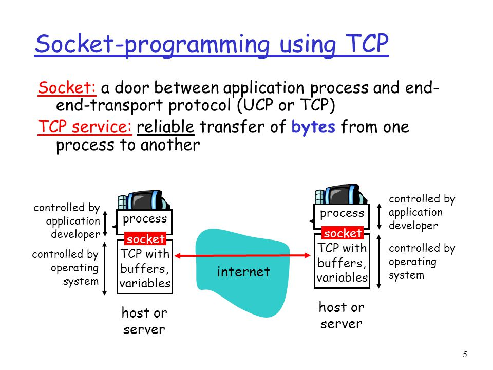 5 Socket-programming using TCP Socket: a door between application process and end- end-transport protocol (UCP or TCP) TCP service: reliable transfer of bytes from one process to another process TCP with buffers, variables socket controlled by application developer controlled by operating system host or server process TCP with buffers, variables socket controlled by application developer controlled by operating system host or server internet