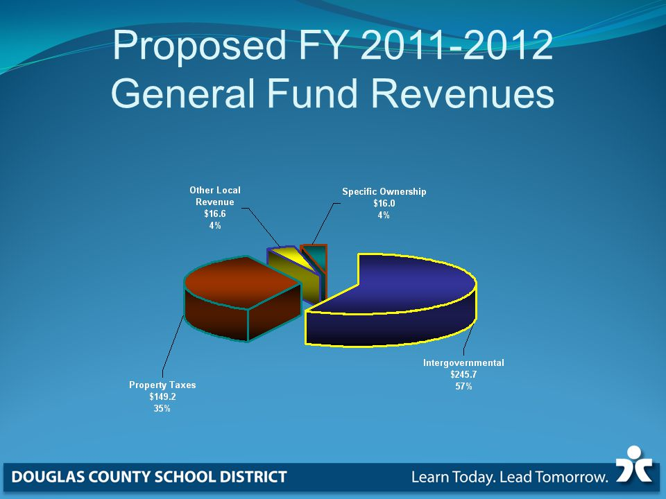 Proposed FY General Fund Revenues