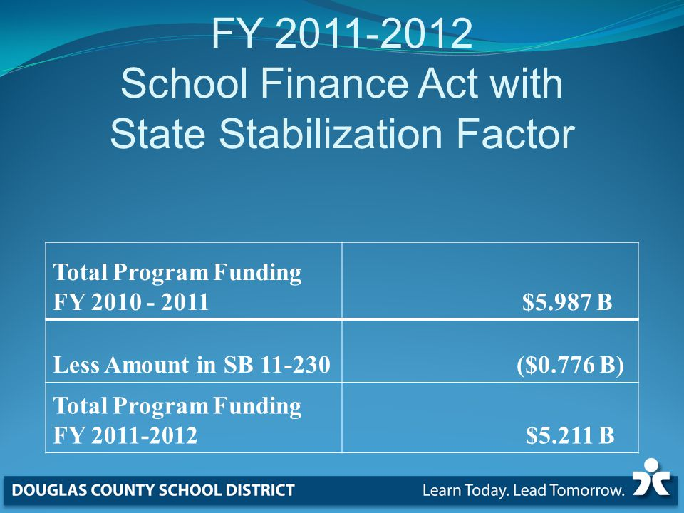 Total Program Funding FY $5.987 B Less Amount in SB ($0.776 B) Total Program Funding FY $5.211 B FY School Finance Act with State Stabilization Factor