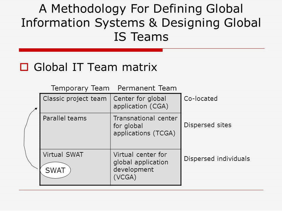 A Methodology For Defining Global Information Systems