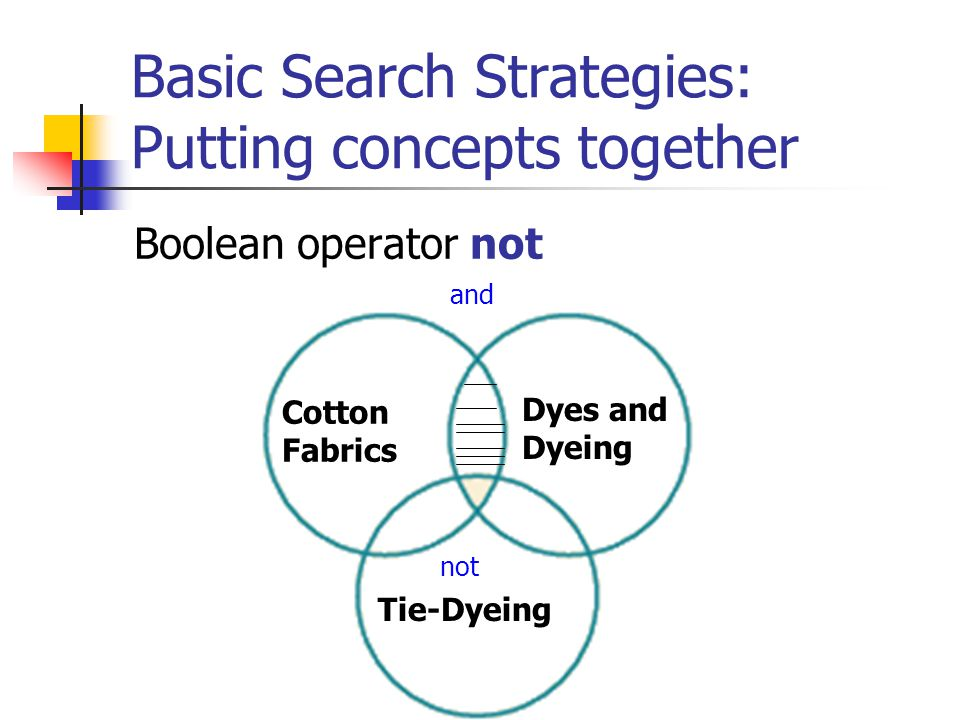Basic Search Strategies: Putting concepts together Boolean operator or Resist-Dyed Fabrics BatikIkat