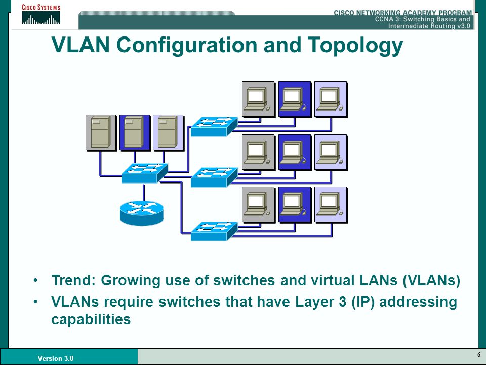 6 Version 3.0 VLAN Configuration and Topology Trend: Growing use of switches and virtual LANs (VLANs) VLANs require switches that have Layer 3 (IP) addressing capabilities