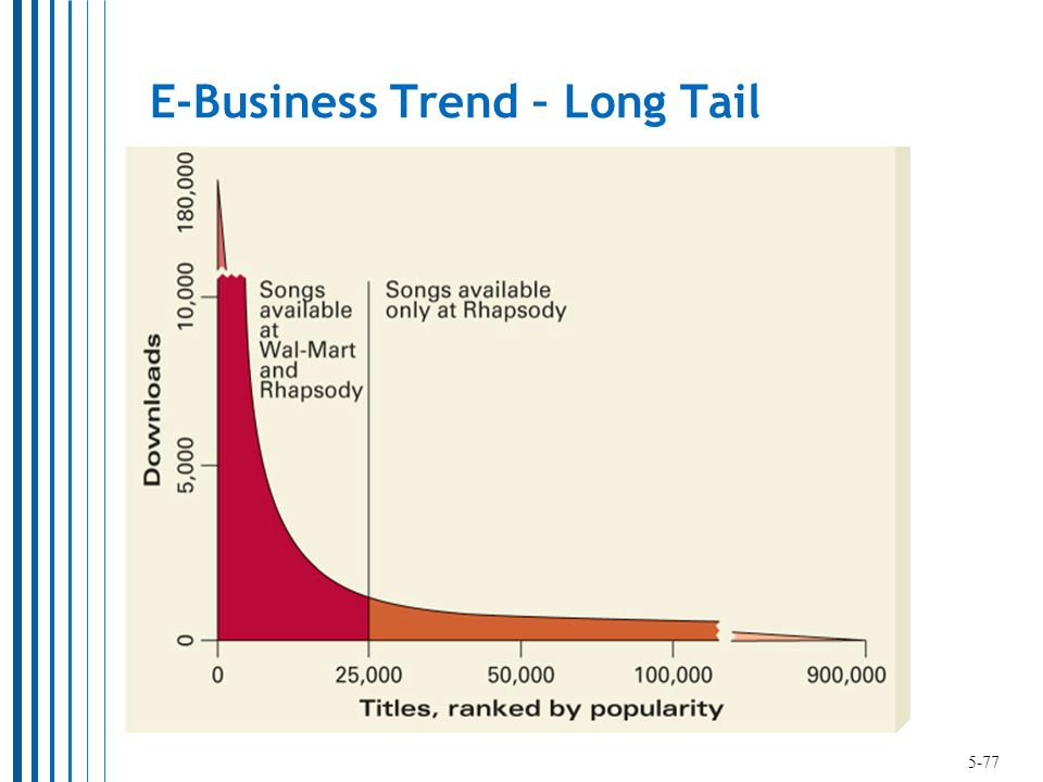 E-Business Trend – Long Tail 5-77