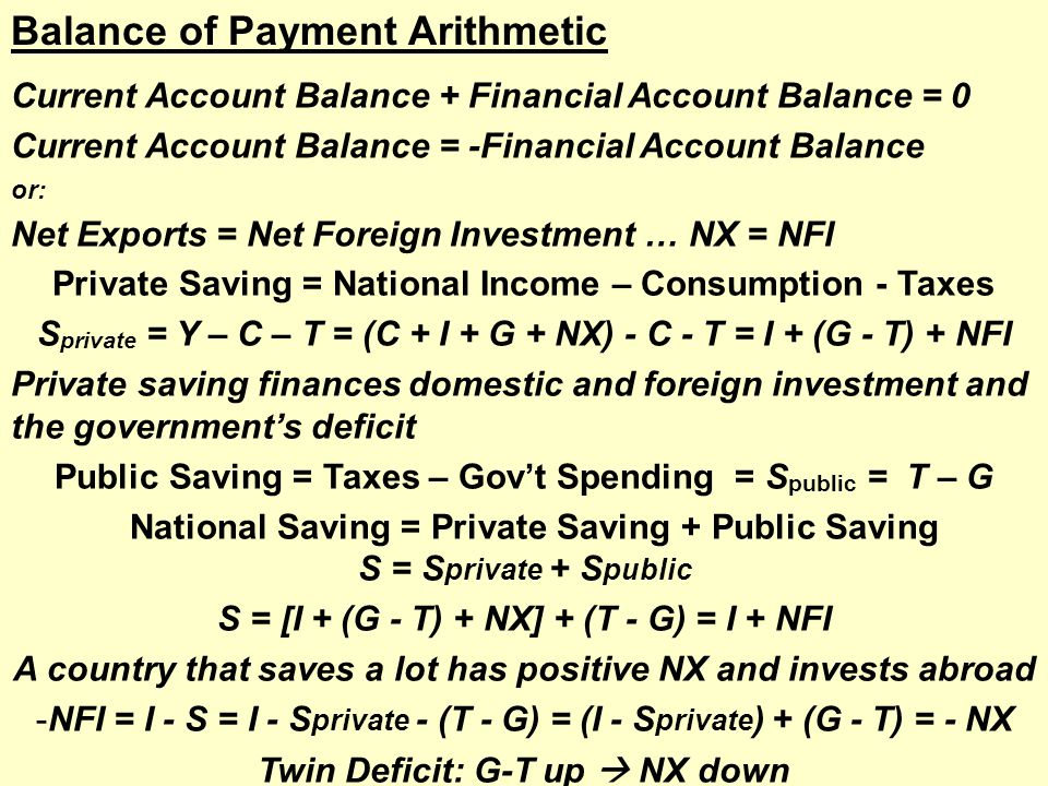 Current Account Balance + Financial Account Balance = 0 Current Account Balance = -Financial Account Balance or: Net Exports = Net Foreign Investment … NX = NFI Private Saving = National Income – Consumption - Taxes S private = Y – C – T = (C + I + G + NX) - C - T = I + (G - T) + NFI Private saving finances domestic and foreign investment and the government's deficit Public Saving = Taxes – Gov't Spending = S public = T – G National Saving = Private Saving + Public Saving S = S private + S public S = [I + (G - T) + NX] + (T - G) = I + NFI A country that saves a lot has positive NX and invests abroad -NFI = I - S = I - S private - (T - G) = (I - S private ) + (G - T) = - NX Twin Deficit: G-T up  NX down Balance of Payment Arithmetic