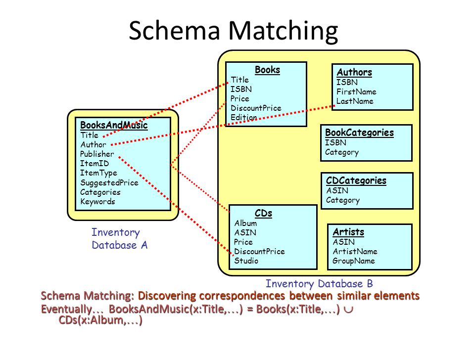 schema integration During integration (when we form a single memory representation) schemas and memory selection:  the incoming info must be important with respect to the schema we remember schema-consistent info when incidental learning is involved better than schema-inconsistent info [office schema example.