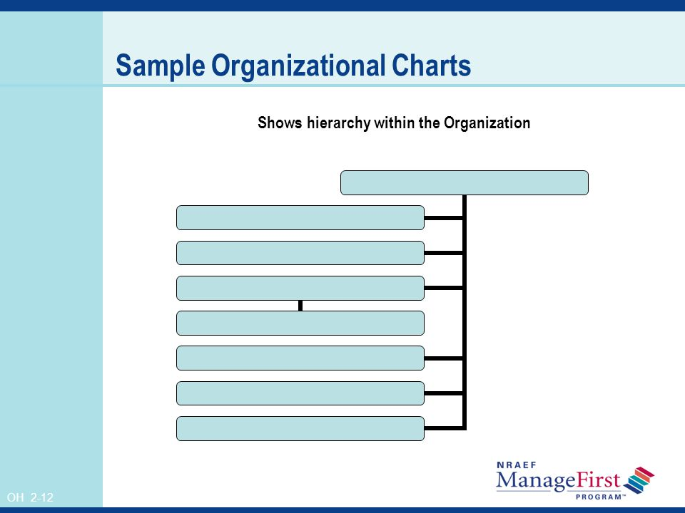 OH 2-12 Sample Organizational Charts Shows hierarchy within the Organization