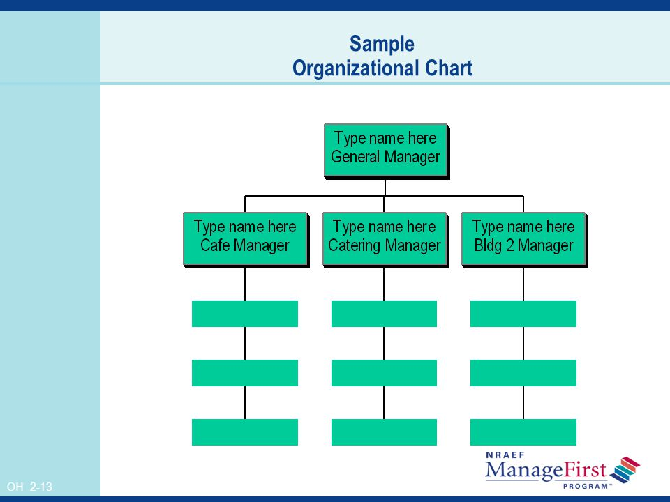 OH 2-13 Sample Organizational Chart