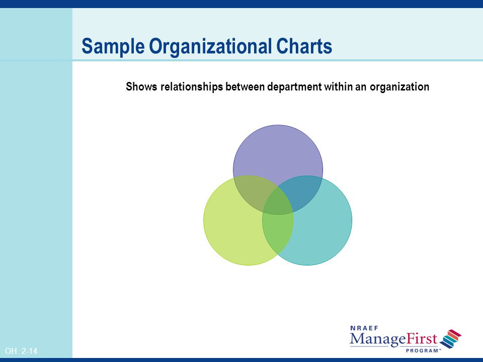 OH 2-14 Sample Organizational Charts Shows relationships between department within an organization