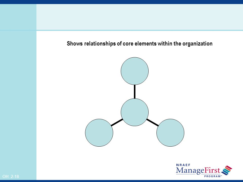 OH 2-18 Shows relationships of core elements within the organization