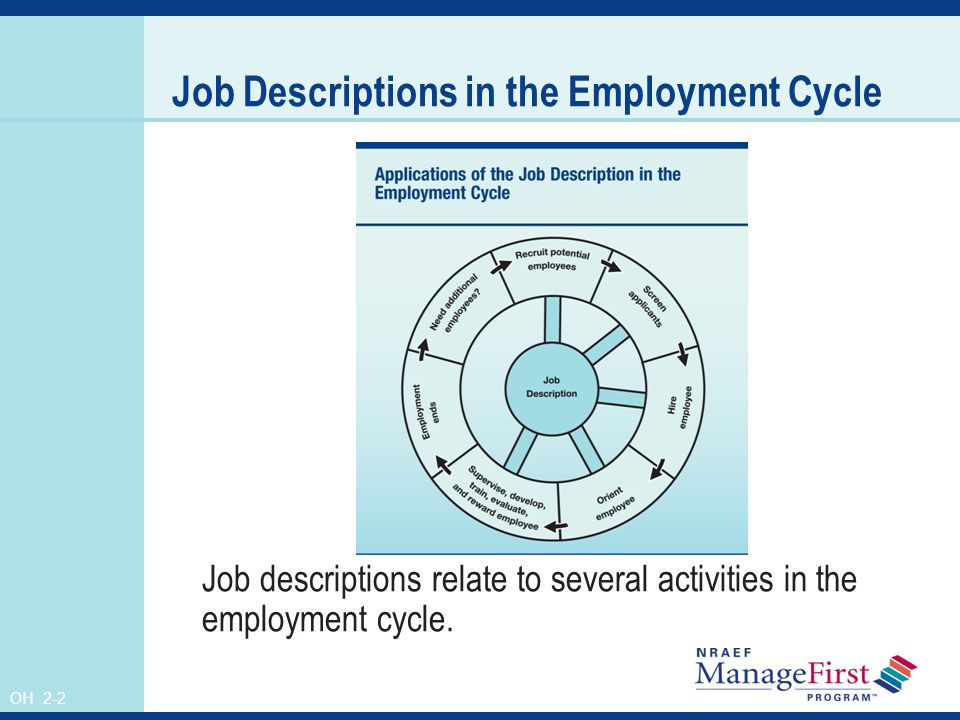 OH 2-2 Job Descriptions in the Employment Cycle Job descriptions relate to several activities in the employment cycle.