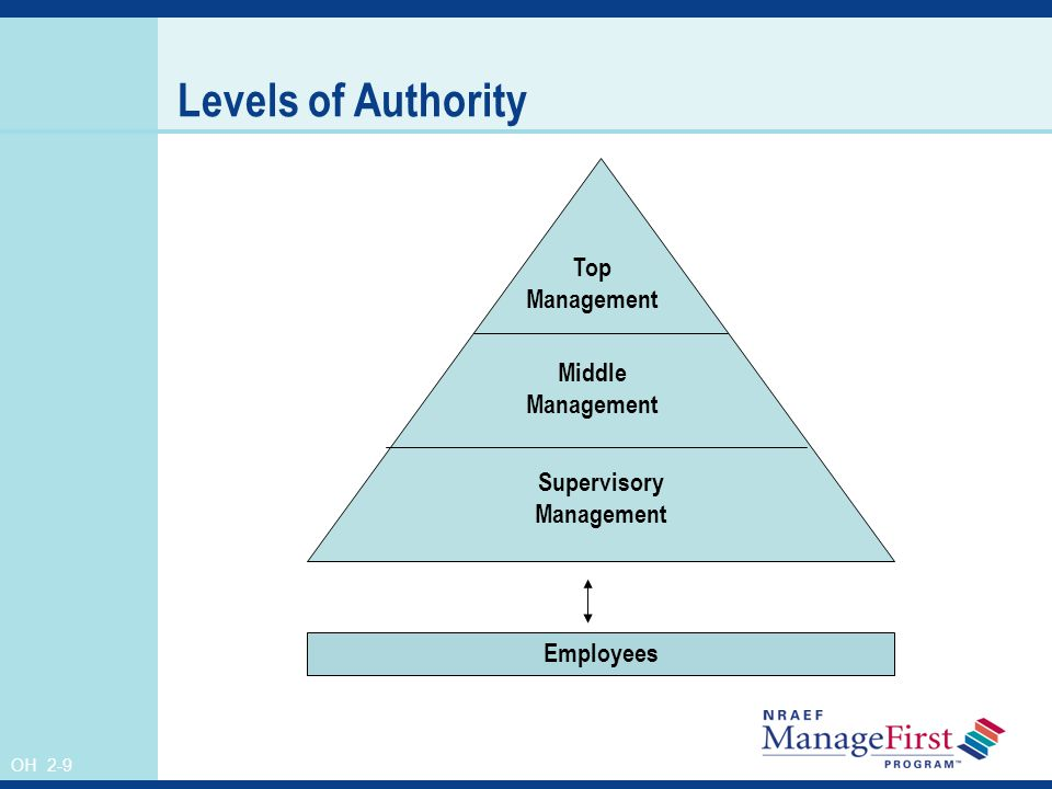 OH 2-9 Levels of Authority Top Management Middle Management Supervisory Management Employees