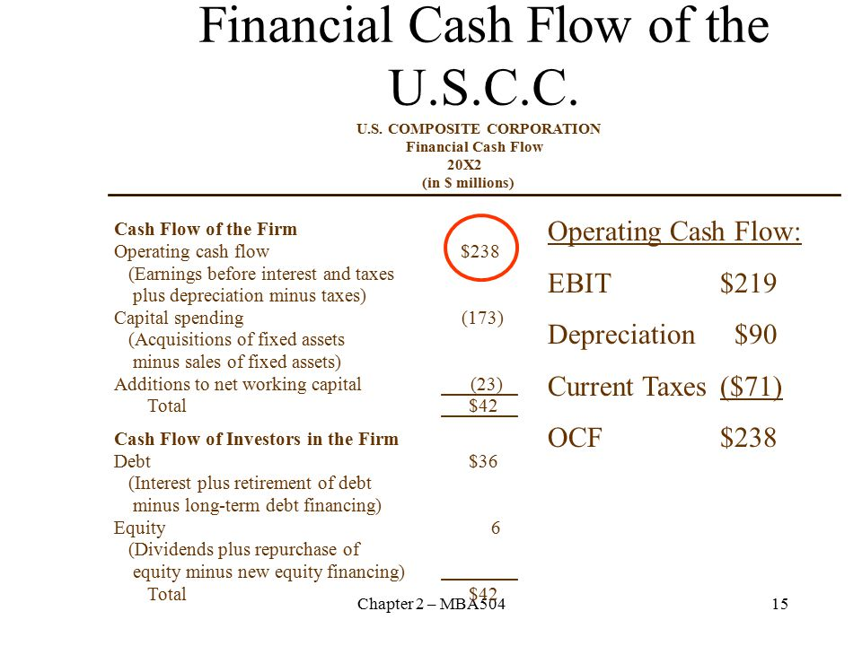 Chapter 2 – MBA50415 Financial Cash Flow of the U.S.C.C.