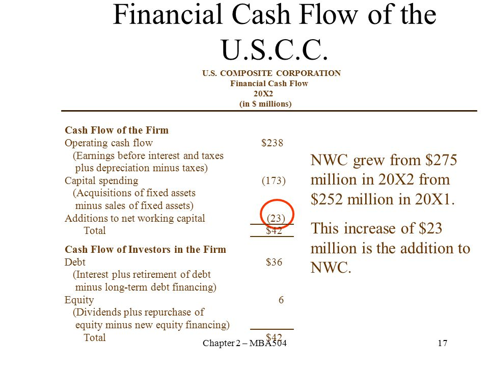 Chapter 2 – MBA50417 Financial Cash Flow of the U.S.C.C.