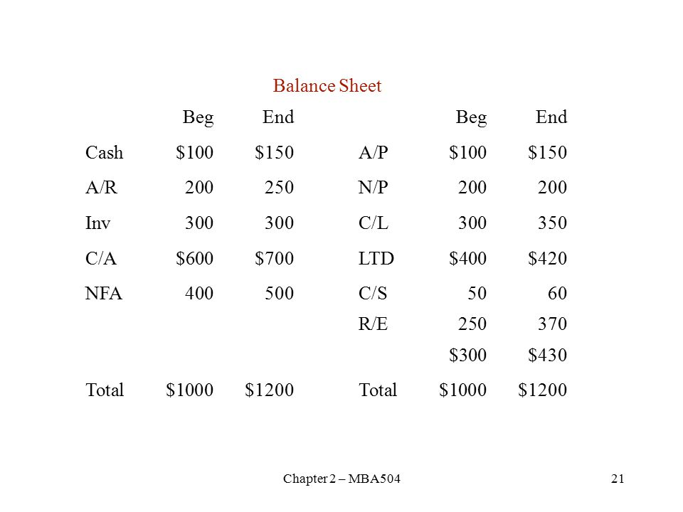 Chapter 2 – MBA50421 Balance Sheet BegEndBegEnd Cash$100$150A/P$100$150 A/R200250N/P Inv300300C/L C/A$600$700LTD$400$420 NFA400500C/S5060 R/E $300$430 Total$1000$1200Total$1000$1200