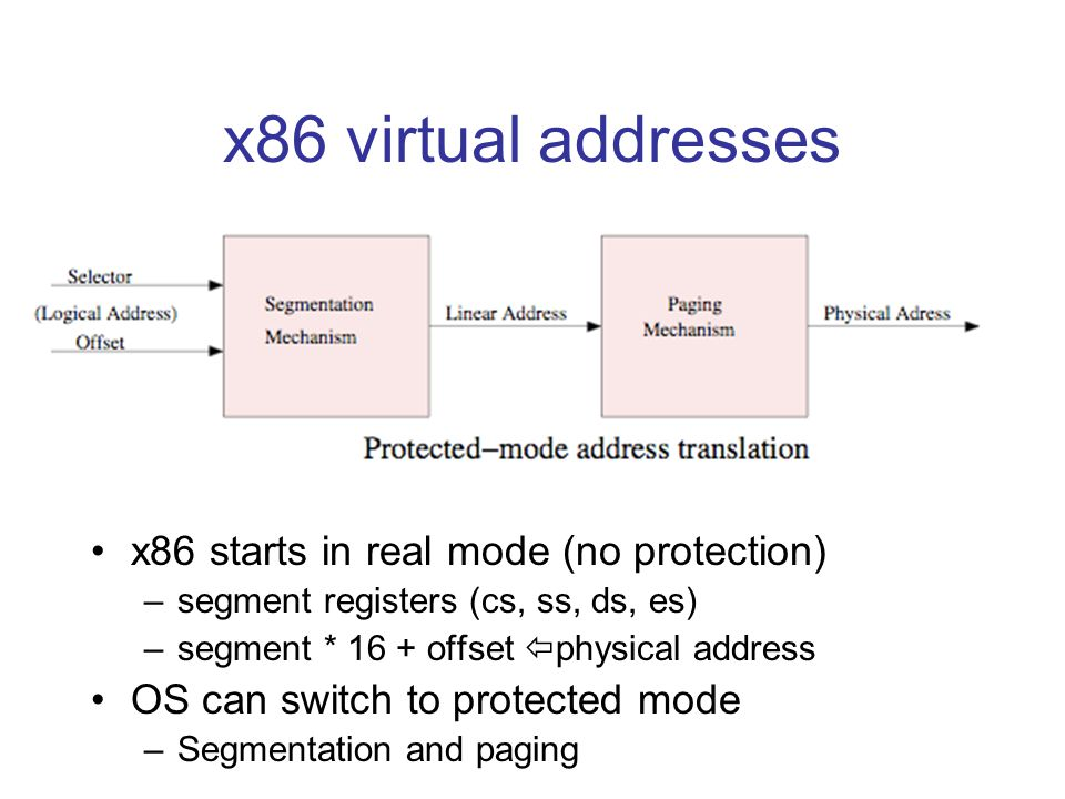 x86 virtual addresses x86 starts in real mode (no protection) –segment registers (cs, ss, ds, es) –segment * 16 + offset  physical address OS can switch to protected mode –Segmentation and paging
