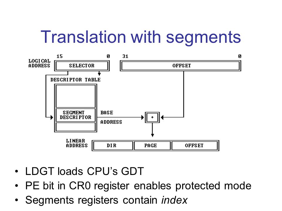 Translation with segments LDGT loads CPU's GDT PE bit in CR0 register enables protected mode Segments registers contain index