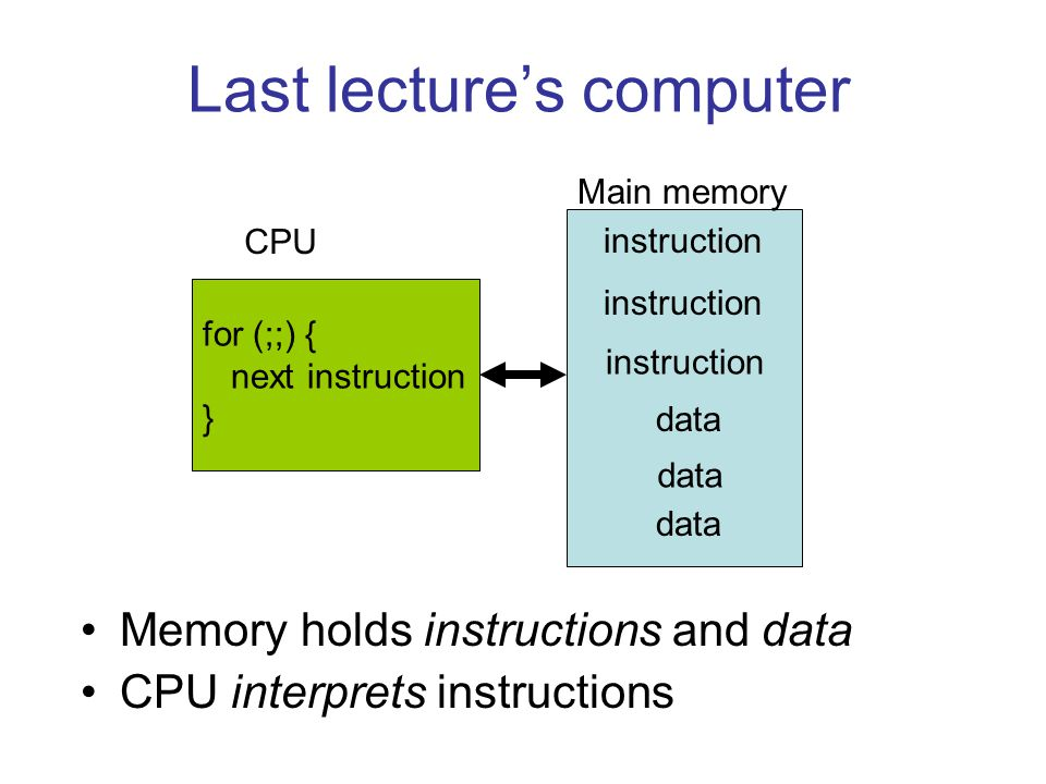 Last lecture's computer Memory holds instructions and data CPU interprets instructions for (;;) { next instruction } instruction data CPU Main memory
