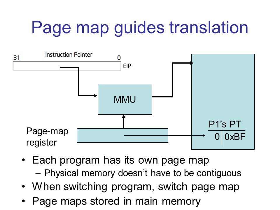 Page map guides translation Each program has its own page map –Physical memory doesn't have to be contiguous When switching program, switch page map Page maps stored in main memory MMU Page-map register 0 0xBF P1's PT