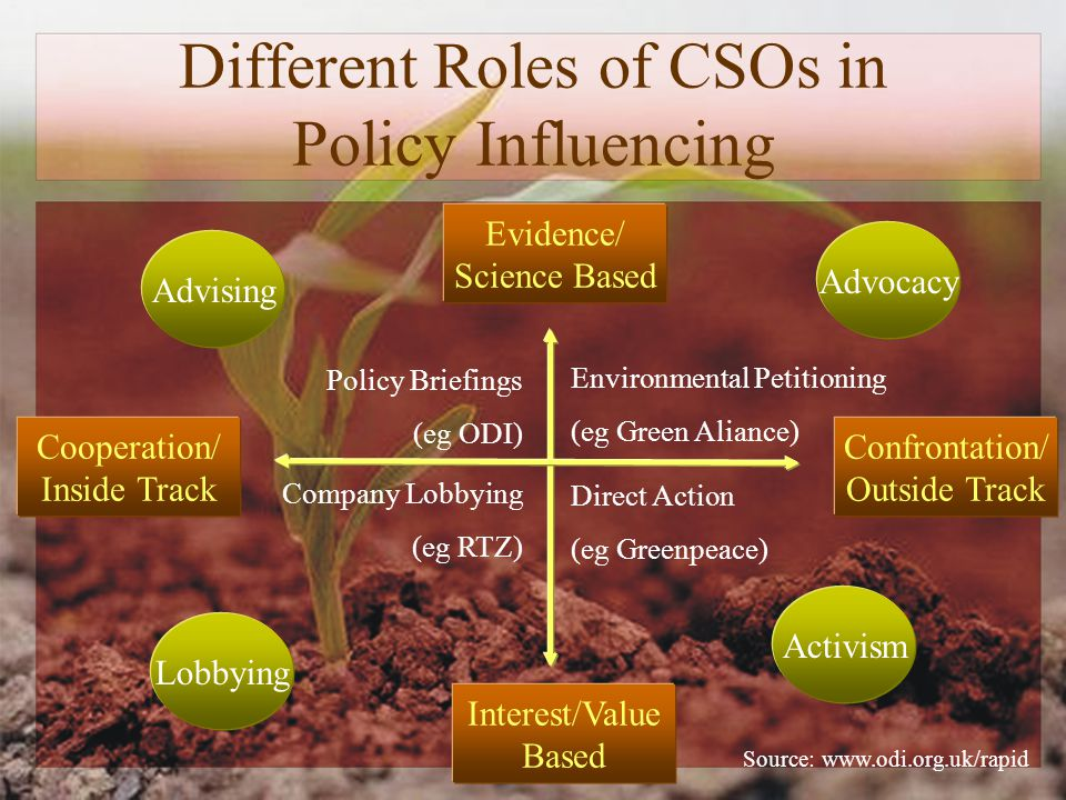 Different Roles of CSOs in Policy Influencing Evidence/ Science Based Interest/Value Based Cooperation/ Inside Track Confrontation/ Outside Track Advising Advocacy Lobbying Activism Source:   Policy Briefings (eg ODI) Company Lobbying (eg RTZ) Environmental Petitioning (eg Green Aliance) Direct Action (eg Greenpeace)